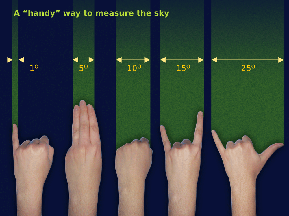 Measuring degrees with your hands.