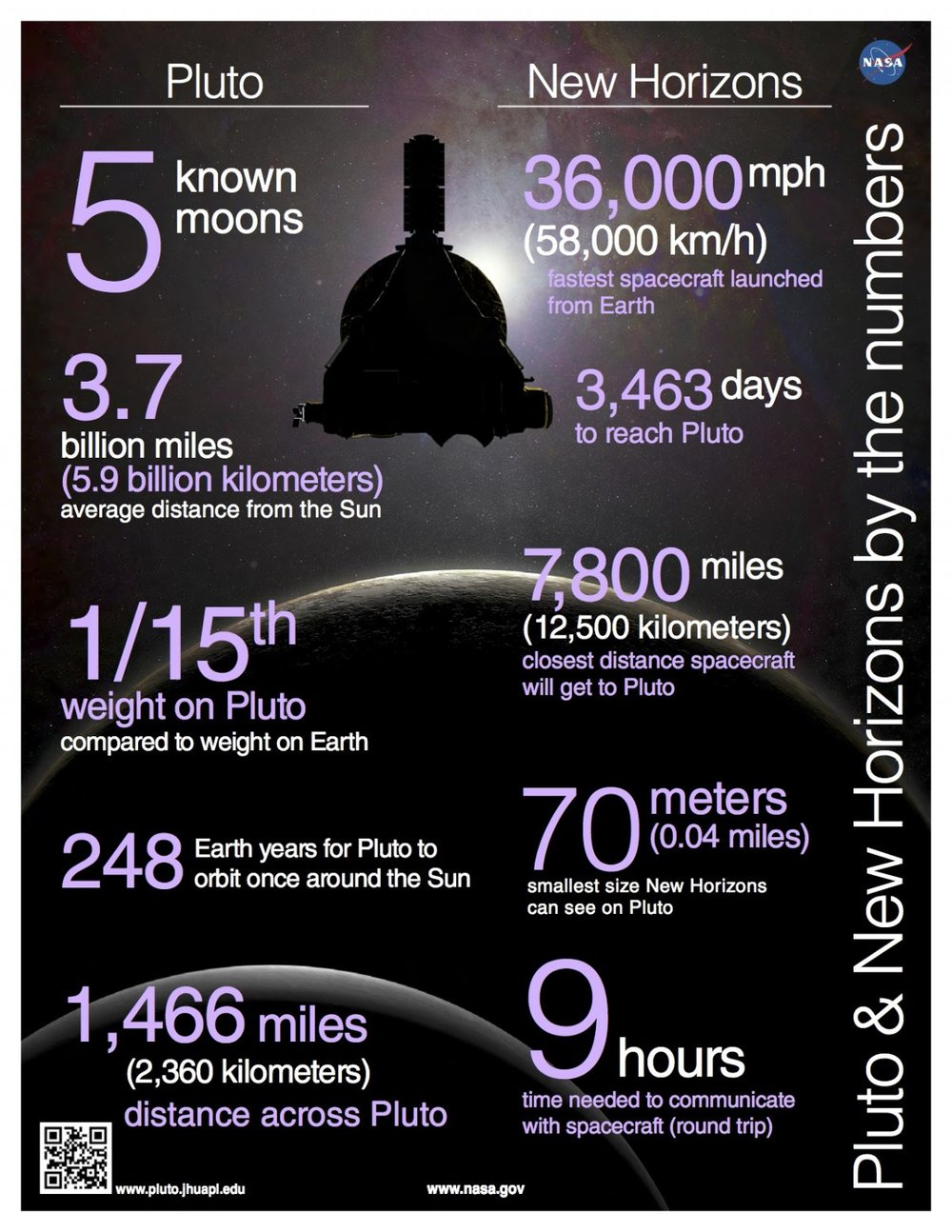 Simulating The Universe Tuft Micro Misty 360 What You Need To Know About New Horizons Mission Pluto In 10 Infographics
