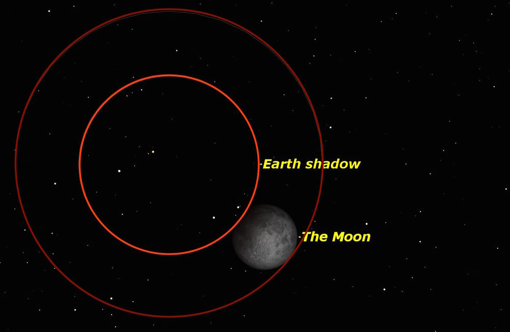 At Most Full Moons The Sun Earth And Moon Line Up Approximately But Because Of The Tilt Of The Moons Orbit The Moon Passes Above Or Below The Earths