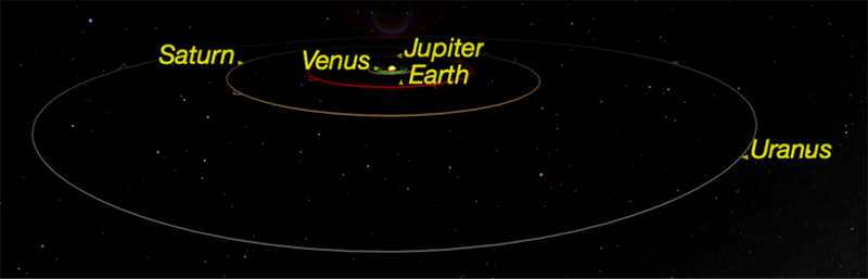 Figure 1: The orbit of Uranus relative to other planets. Credit: Starry Night   Software