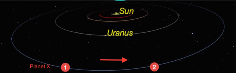Figure 2: Gravitational effect of Planet X on Uranus. Credit: Starry Night   Software