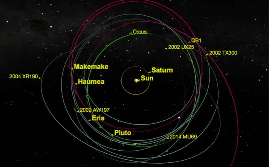 Figure 8: Why Pluto is not a Planet according to the IAU
