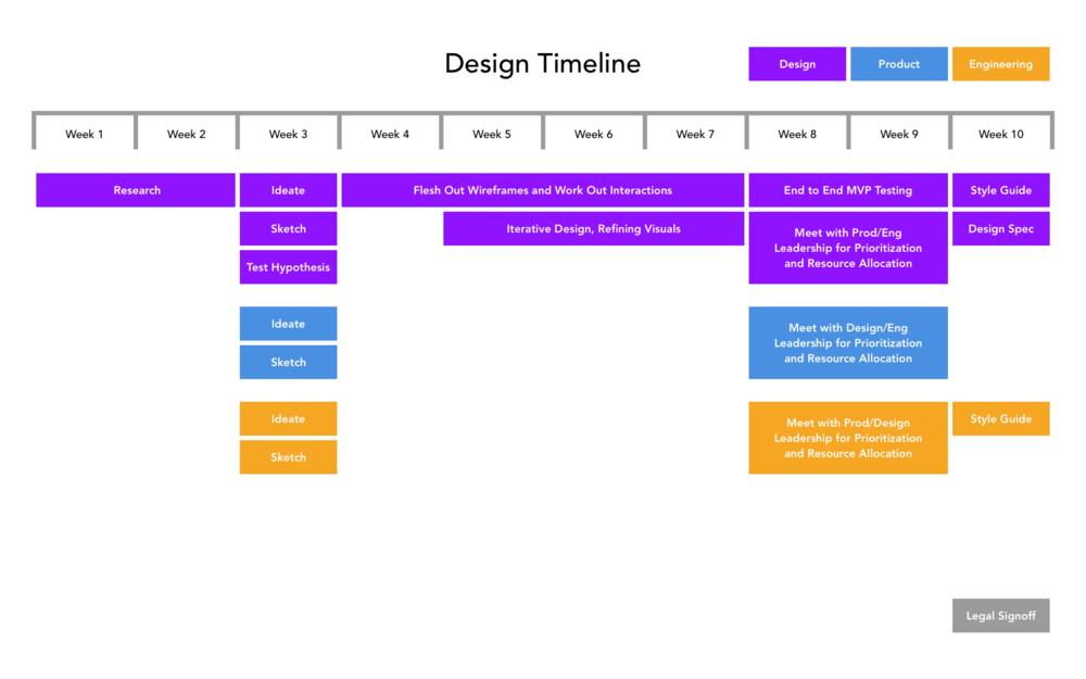 designtimeline.png