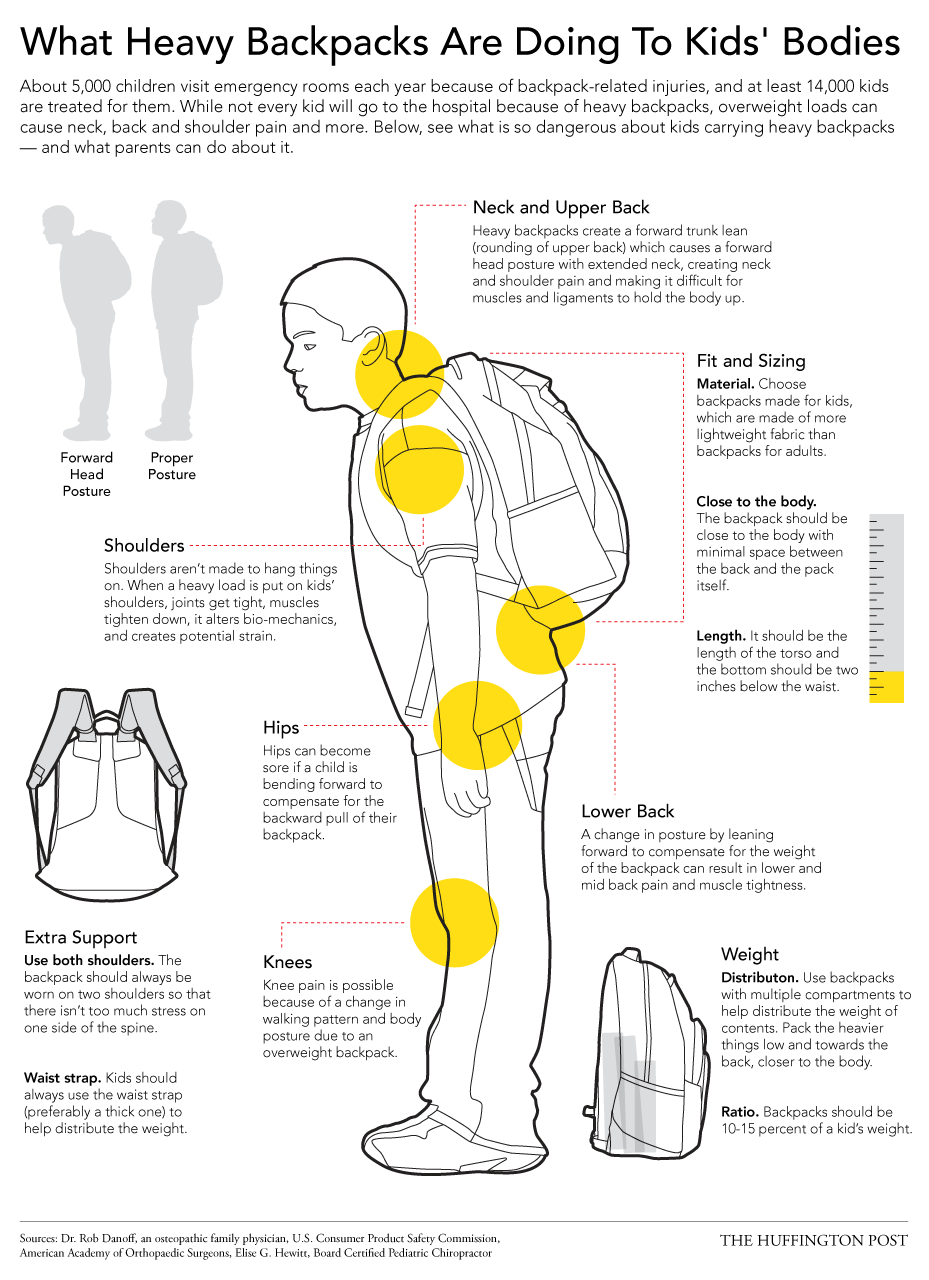 http://www.huffingtonpost.com/2014/08/27/what-heavy-backpacks-are-doing-to-kids-bodies-_n_5700485.html