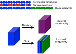 Random and block copolymers synthesized from both ionic liquid and non-ionic liquid based monomers yield surprising changes in the resulting ionic conductivity.