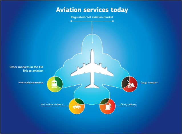 Aviation services today