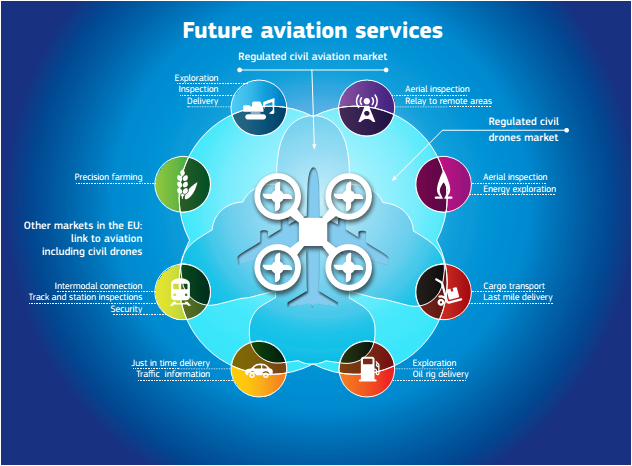 Future aviation services