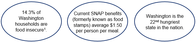 Washington State Hunger Facts