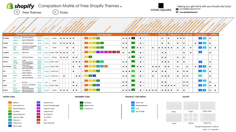 Shopify-Free- Theme-Comparison