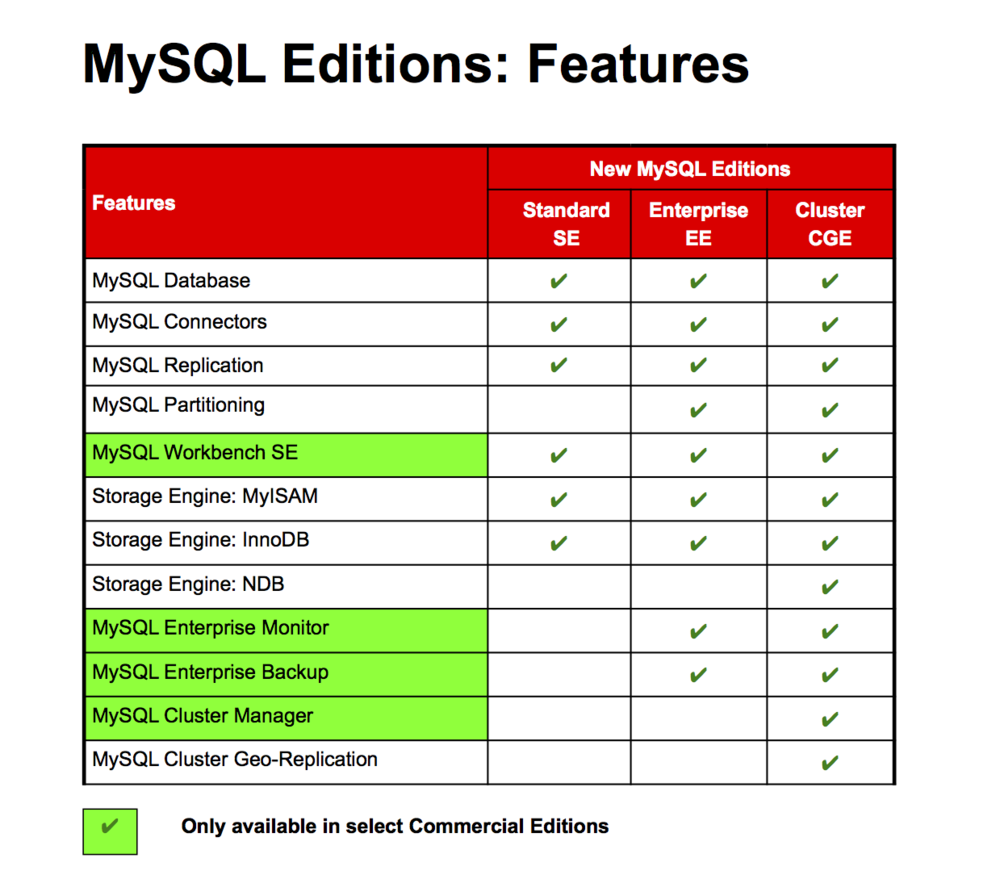 MySQL Database Family and key feature of each version