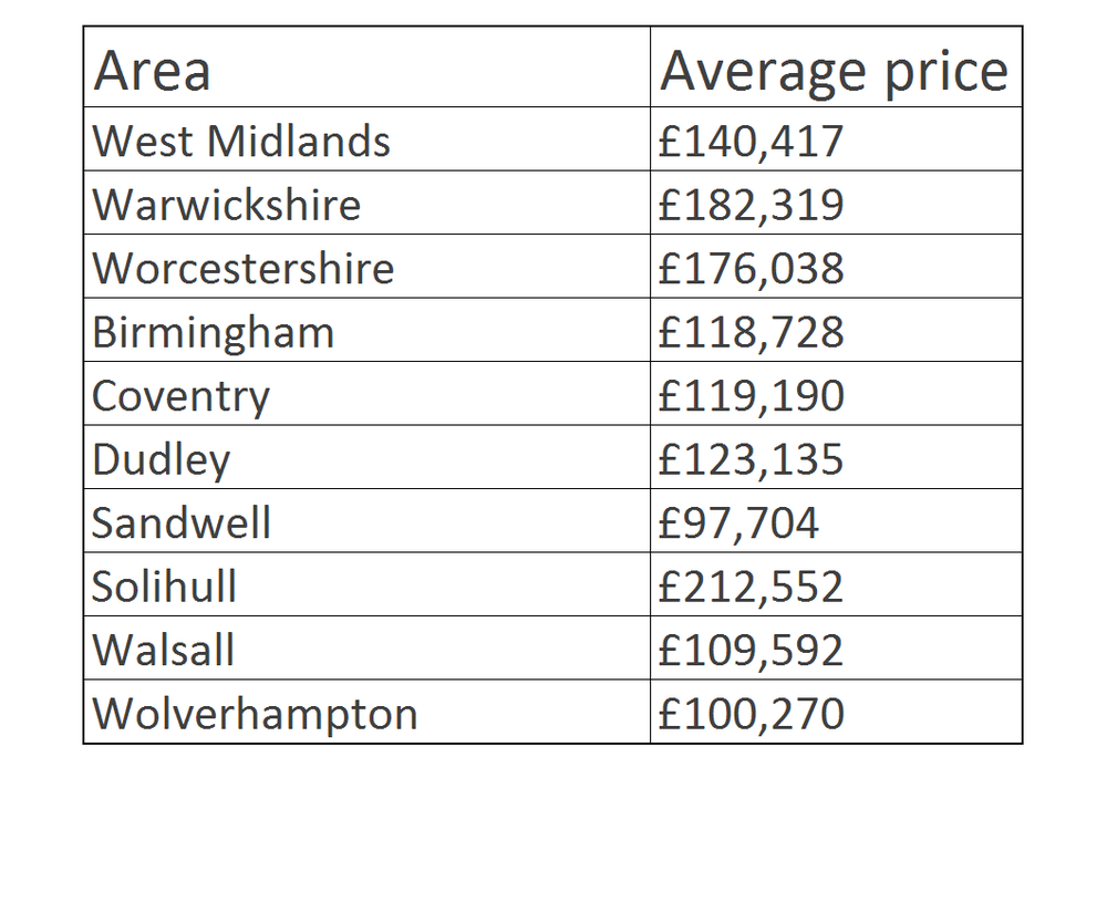 Land Registry House Price Index, August 2015