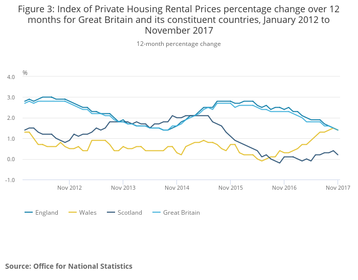 Index of Private Housing Rental Prices percentage change over 12 months for Great Britain and its constituent countries, January 2012 to November 2017.png