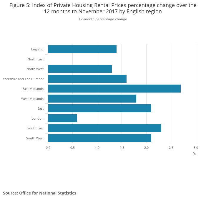 Figure 5_ Index of Private Housing Rental Prices percentage change over the 12 months to November 2017 by English region.png