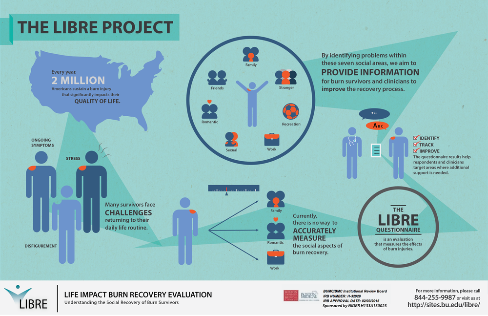 The static infographic helps burn survivors learn about the LIBRE Project in a glance, providing essential information through soothing but inviting shades of blues.