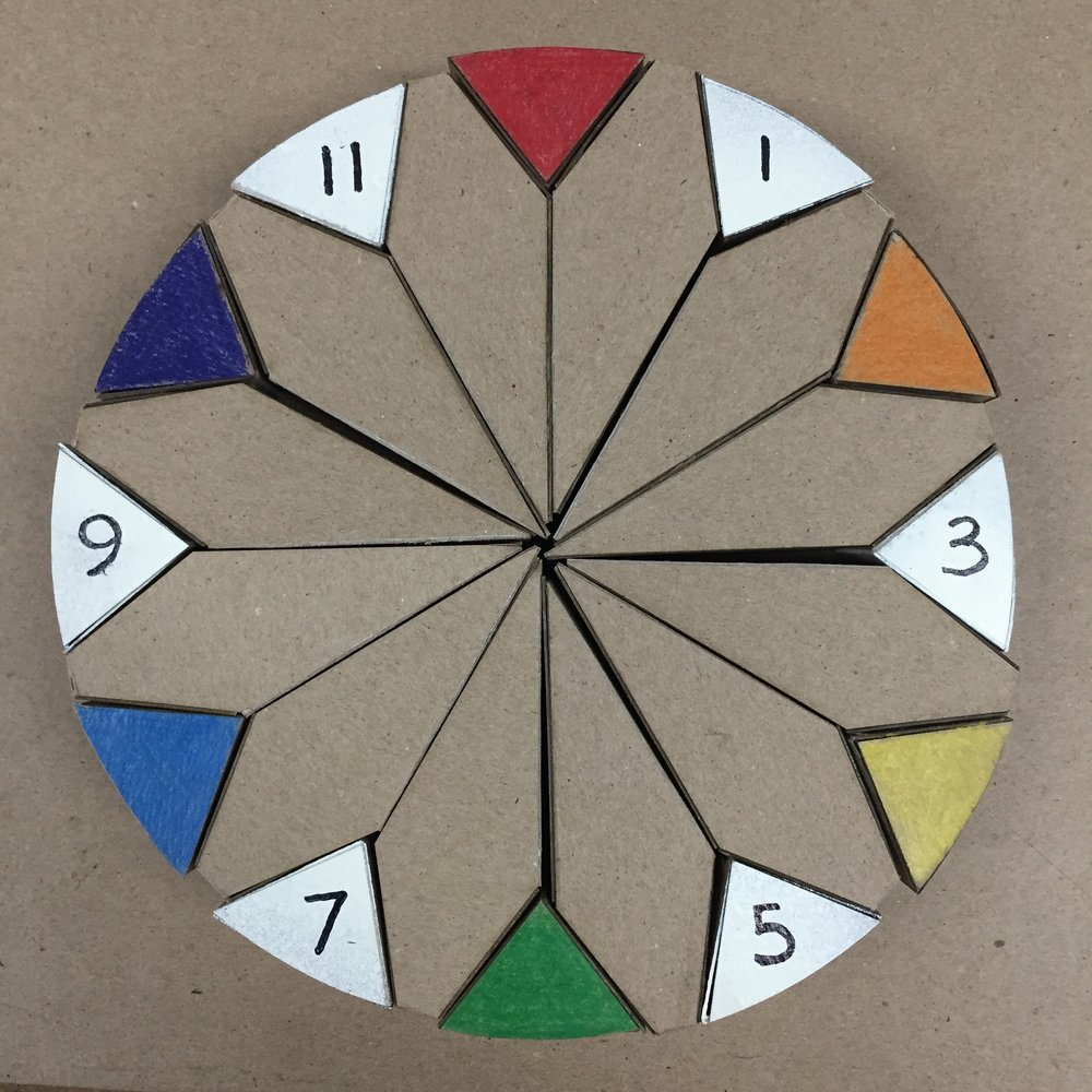 The white face of the blocks shows numbers. When flipped over, they make a colour wheel. The parent or teacher can use this to test the children on the number order of an analogue clock.