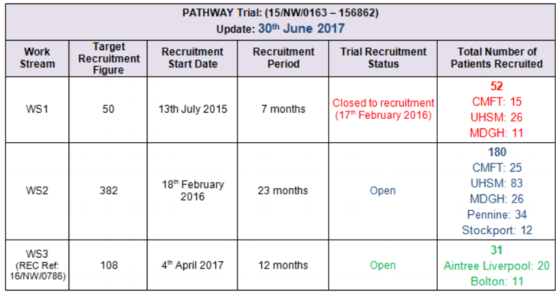 Recruitment_Table_June 2017.png