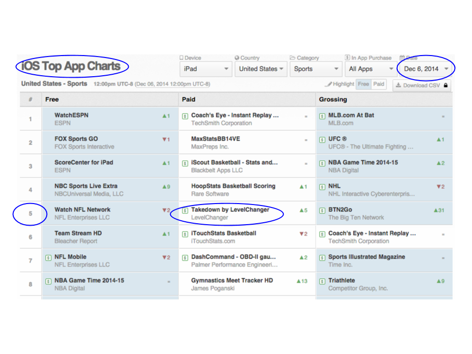App Annie Ranking Dec 6 2014