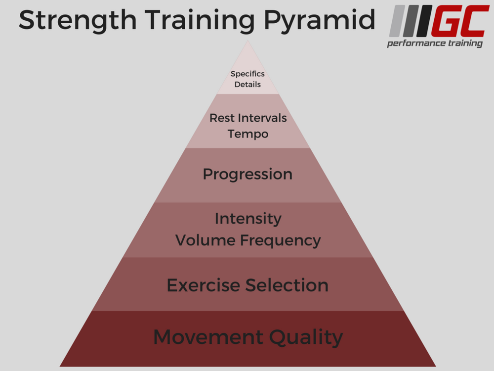 Strength Pyramid.png