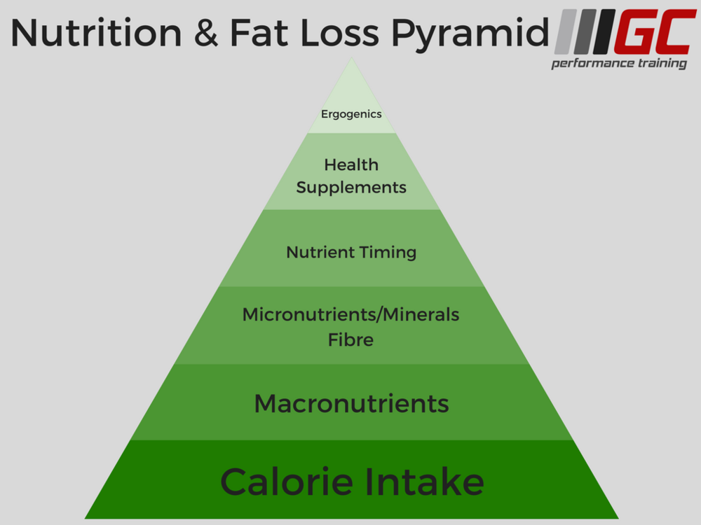 GCPT Nutrition Pyramid