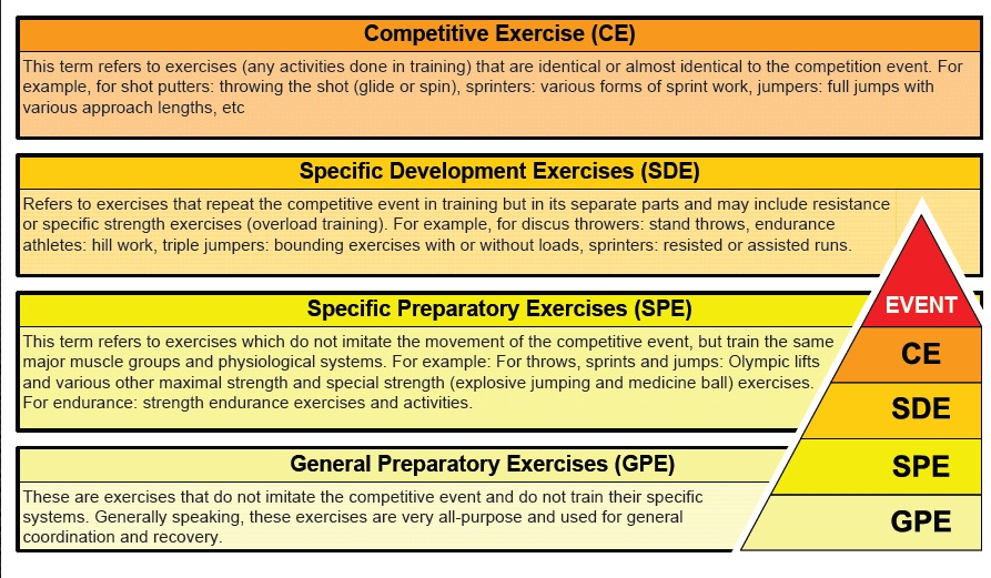Dr. Anatoliy Bondarchuk's Classification of Exercises