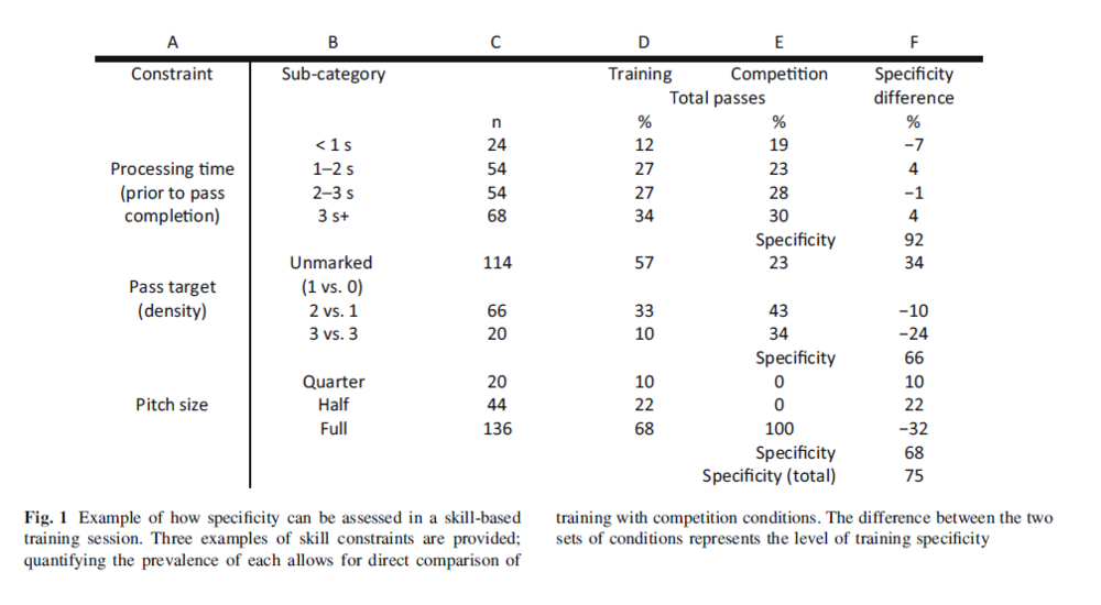 periodization of skill acquisition performance gc performance