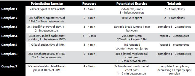 Taken from https://www.nsca.com/Education/Articles/Hot-Topic-Post-Activation-Potentiation-%28PAP%29/
