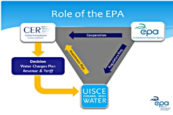 Role of EPA-Cer-IrishWater-450x300.jpg