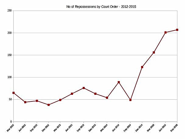 Graph from ' Failure of Irish Politics' by Padraig O'Mara