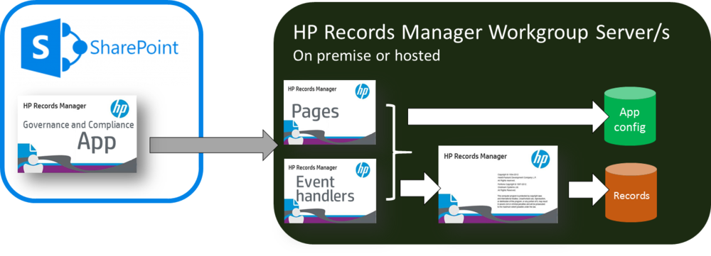 HP Records Manager app architecture