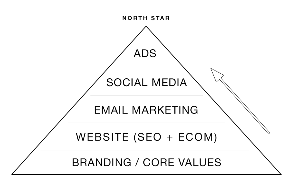 - Digital Marketing Account Management Pyramid.png