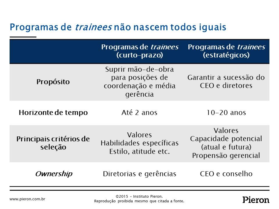 Algumas diferenças entre programas de trainees -Fonte: Instituto Pieron