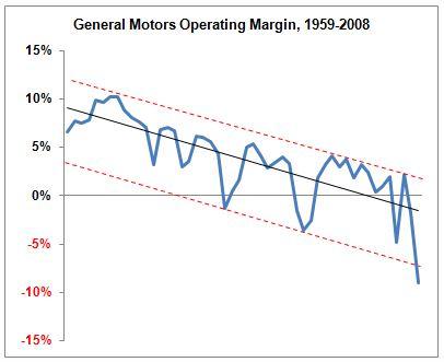 Margem operacional da GM (1959 a 2008) - Fonte:fivethirtyeight.com
