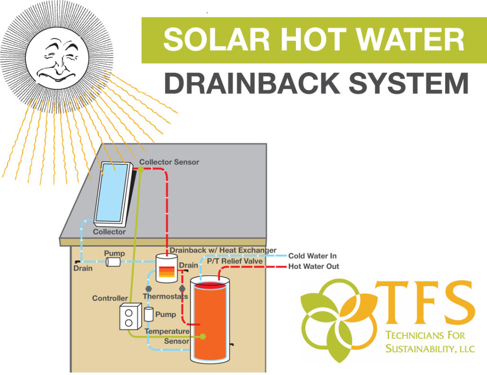 Solar Hot Water — Technicians For Sustainability | Tucson Solar ...