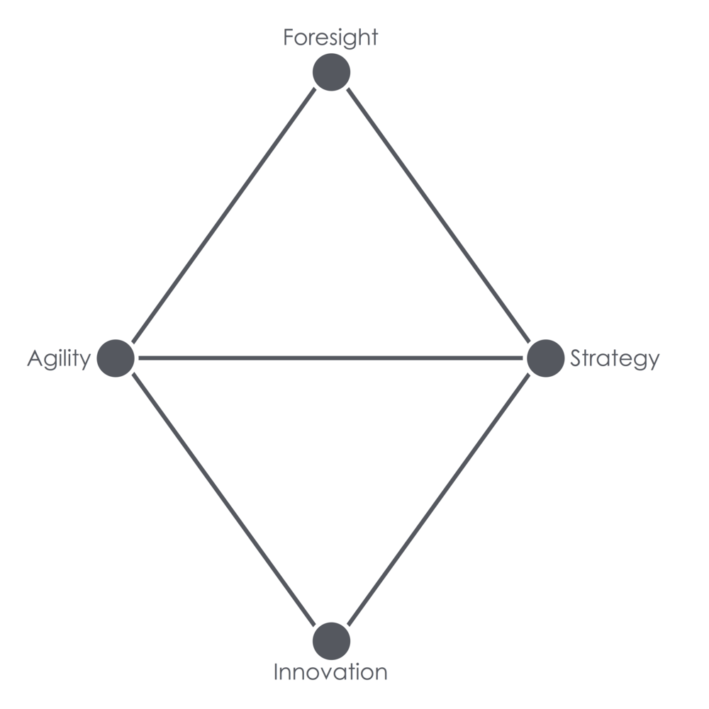 Attributes Of Agility