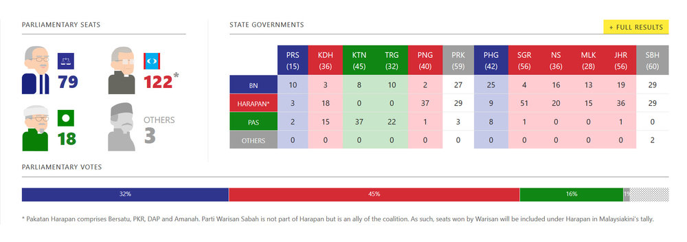 The 14th Malaysian General Elections results. Data from  Malaysiakini .