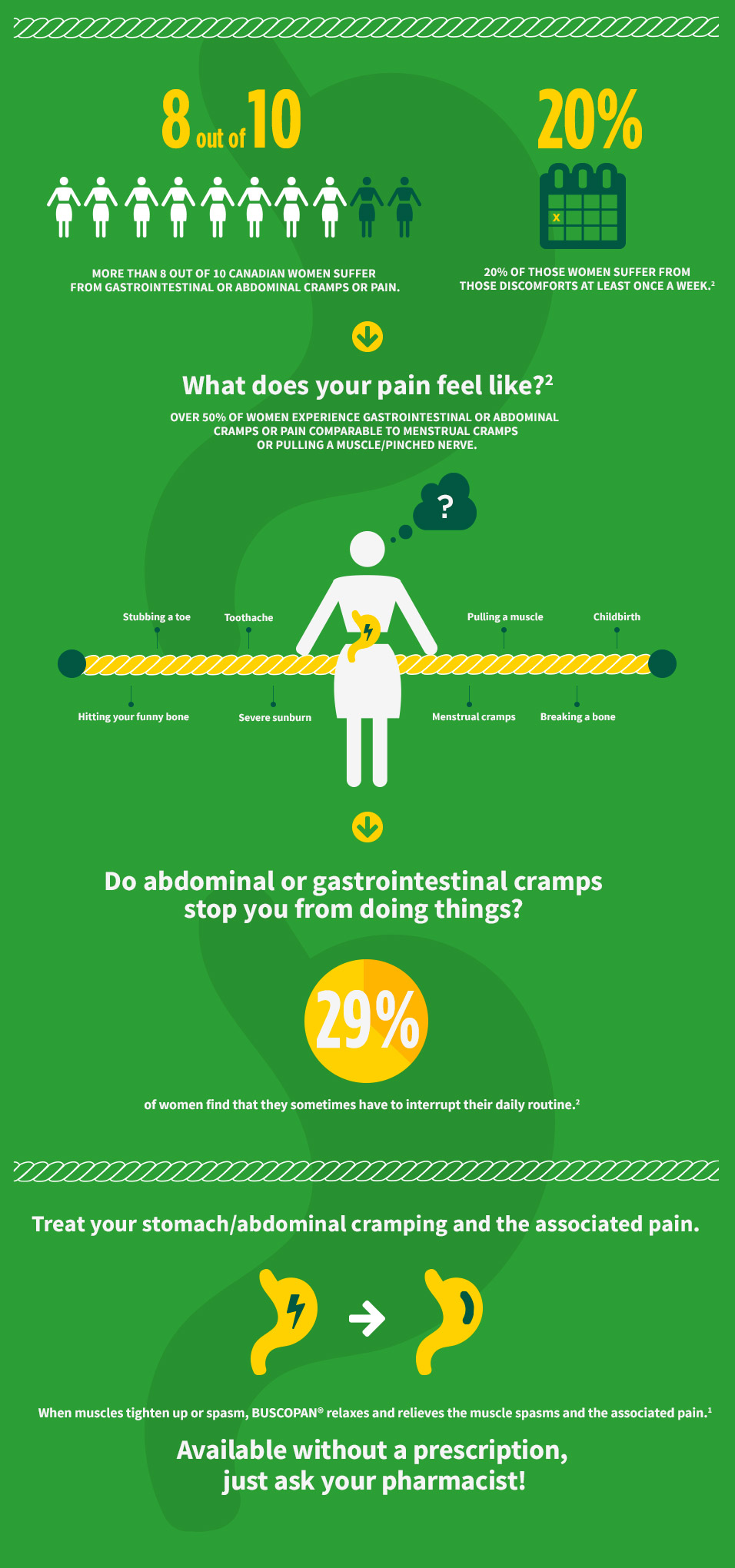 Infographic Stomach Cramps