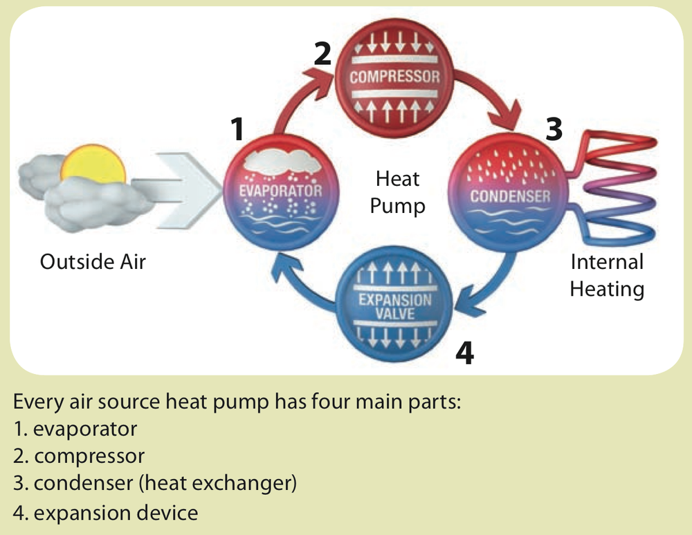 The basics of the Vapour Compression Cycle.