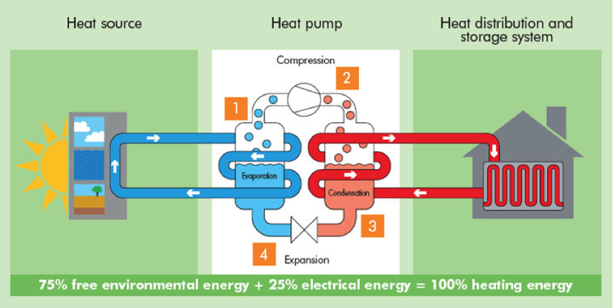 Heat Pump Principals Architect Dublin.png
