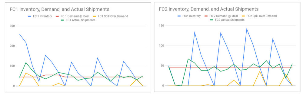 FC1 starts with plenty of inventory to serve the ideal demand from the location; however, FC2 is short of inventory and so demand spills over to FC1. FC1s ordering process didn't account for that excess demand, so it doesn't order enough inventory to meet the demand. That then results in FC1s demand being spilled over to FC2.