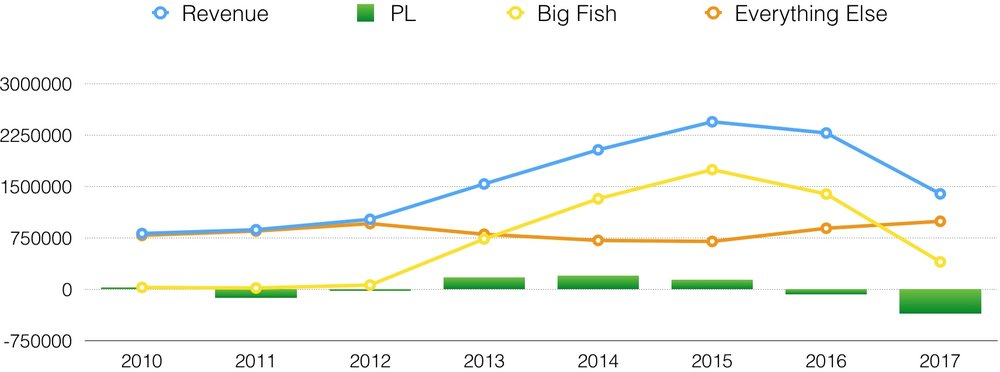 Big Fish Graph.jpg