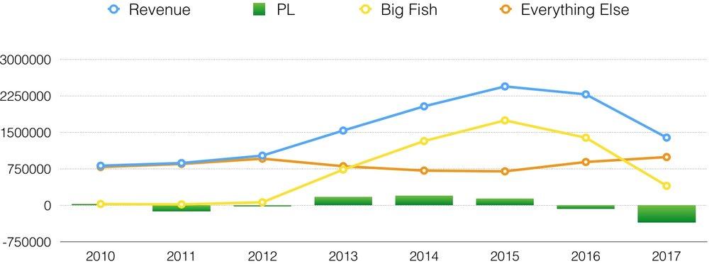 Big Fish Graph.jpg