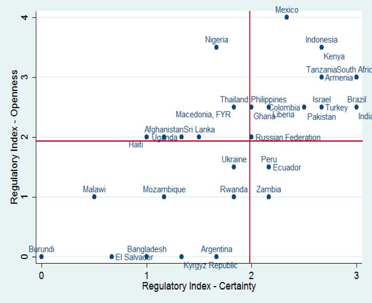 Regulatory Regimes Matter for Mobile Money Usage — Financial