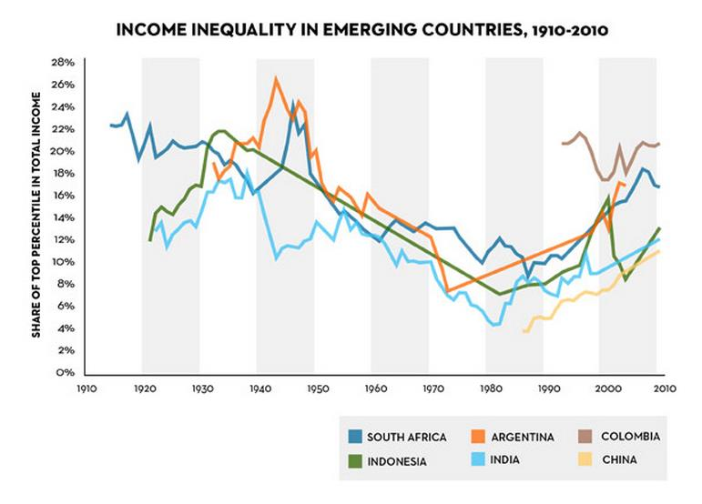 Source: Chart adapted from Piketty's originals by The New Yorker