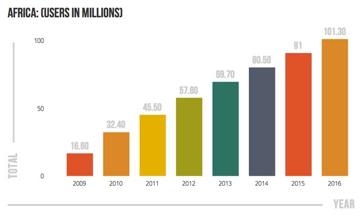 The graph above shows the number of mobile payment users over the past four years and projections through 2016. Source:  pymnts.com