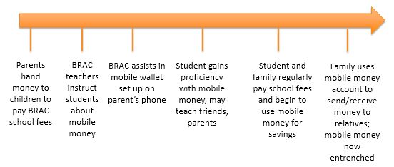 Figure: Process flow of mobile money being adopted by SSCOPE participants