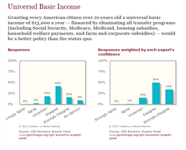 Turns out that if you ask economists a very narrow yet vague question about a basic income policy, most will reject it. Anyone want to join a faiV experts panel where we promise to ask better (at least better written) questions?   Source: IGM Economic Experts Panel