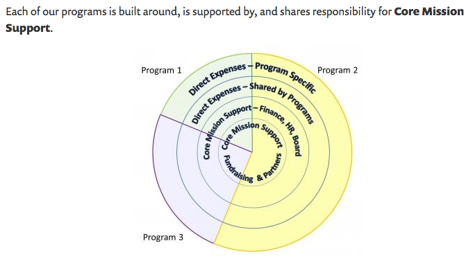 A new way to represent funding needs and overhead costs for non-profits and social enterprises. Source: Nonprofit Assistance Fund
