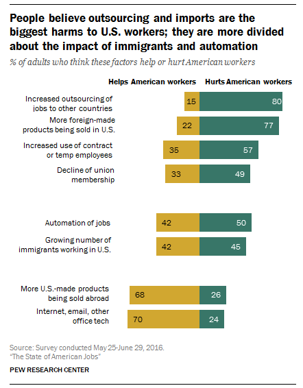 Pew's new report on the state of American jobs, as always, has lots of data to think about and puzzle over. Source: Pew.