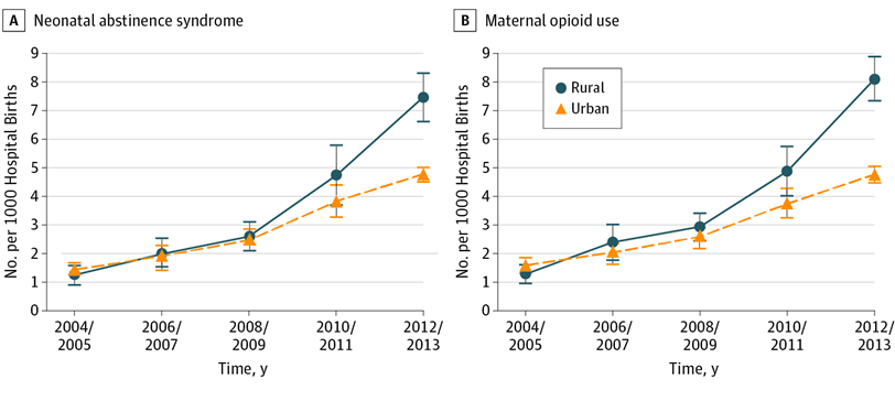 "There's a crisis of opioid addiction in the US, mostly concentrated in rural areas, serious enough that it's showing up in life expectancy statistics. But it's also affecting newborns, with cases of addicted newborns increasing rapidly enough to strain hospital budgets. Of note, in the coverage of this issue there is no mention of ""super predators."" I'm not sure whether to be encouraged or discouraged by that. Source: JAMA Pediatrics"