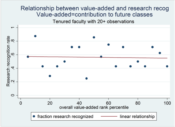 "A Brookings study of the relationship between being a good researcher and being a good teacher at Northwestern University, finds a precise ""none."" Now we just need to find a way to measure ""policy influence"" instead of ""instructor value added."" Source: Brookings"